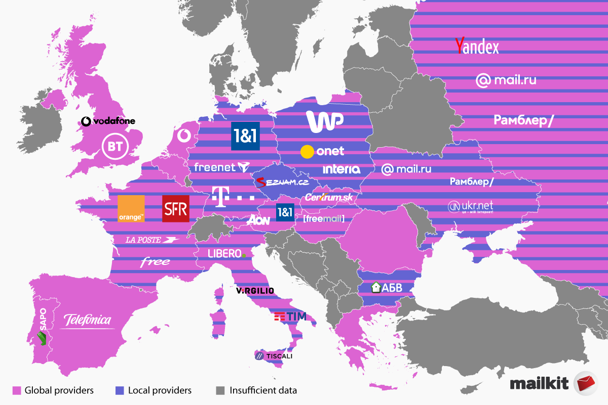 Mailbox providers in Europe